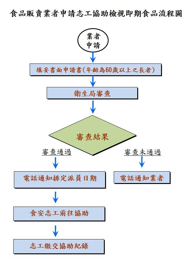 食品販賣業者申請志工協助檢視即期食品流程圖